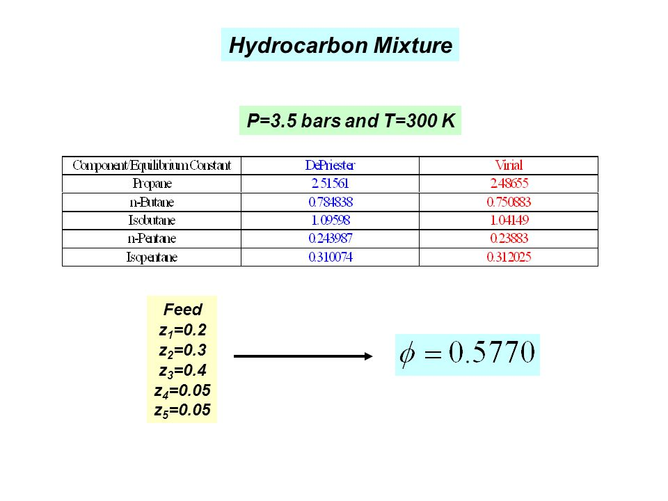 Hydrocarbon Mixture P=3.5 bars and T=300 K Feed z1=0.2 z2=0.3 z3=0.4