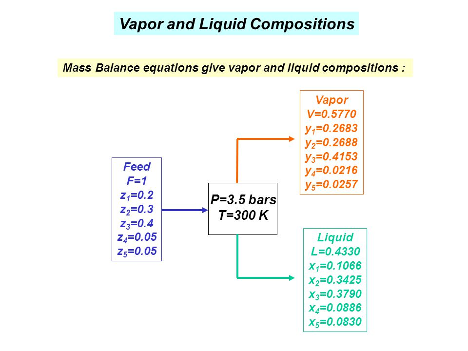 Vapor and Liquid Compositions