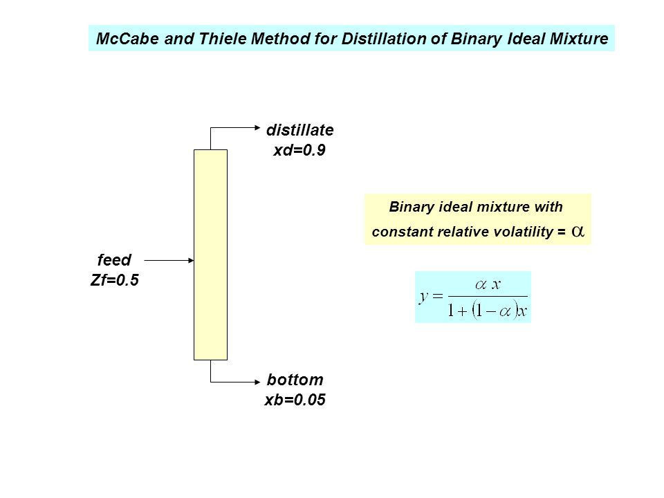 Binary ideal mixture with