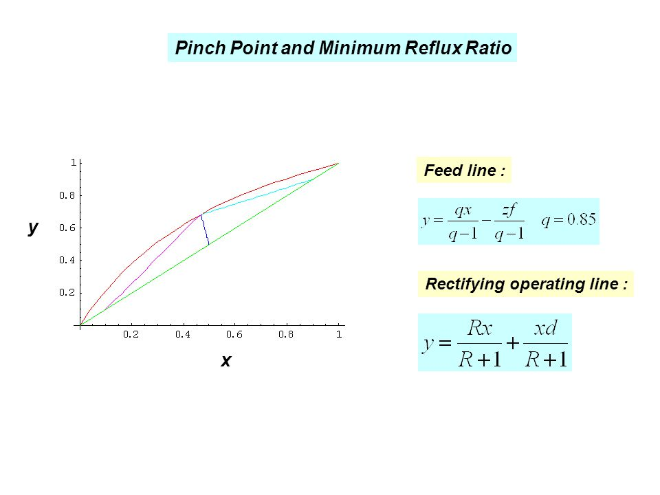 Pinch Point and Minimum Reflux Ratio