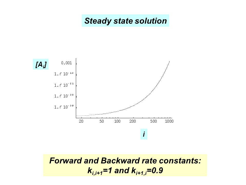 Forward and Backward rate constants: