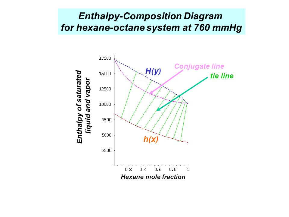 Enthalpy-Composition Diagram for hexane-octane system at 760 mmHg