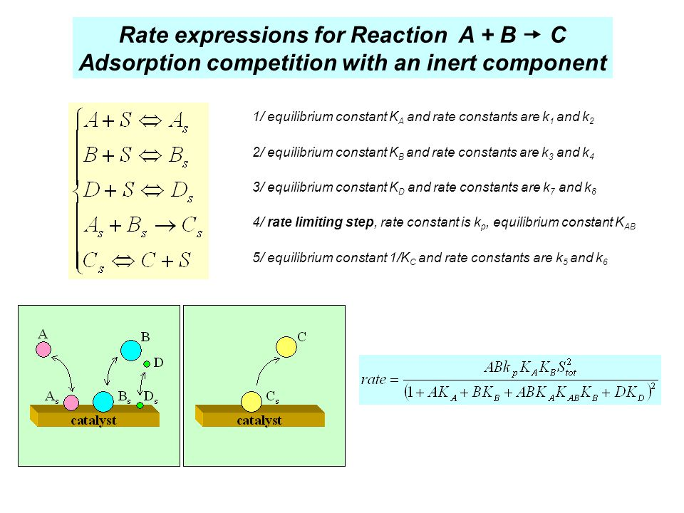 Adsorption competition with an inert component
