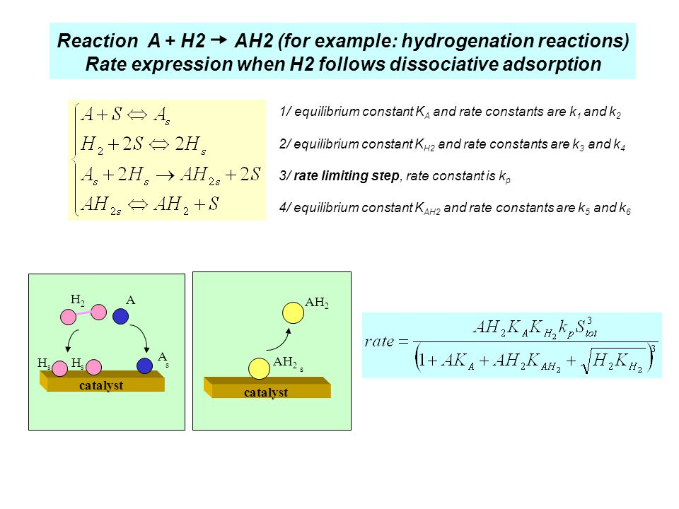Rate expression when H2 follows dissociative adsorption