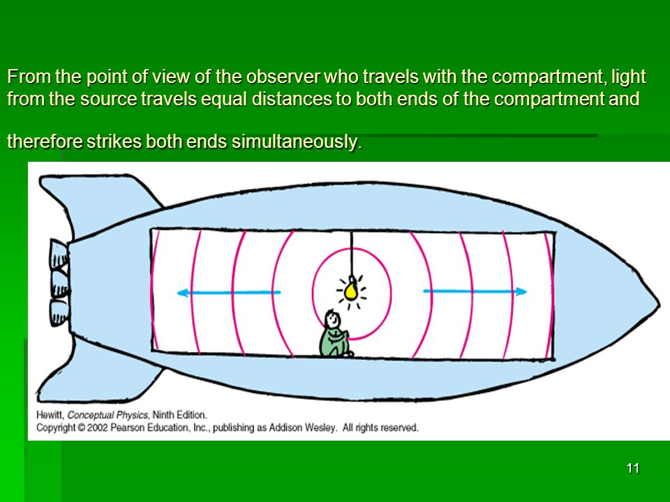 From the point of view of the observer who travels with the compartment, light from the source travels equal distances to both ends of the compartment and therefore strikes both ends simultaneously.