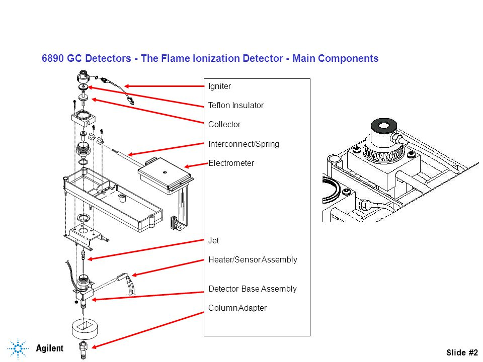 6890 GC Detectors - The Flame Ionization Detector - Main Components