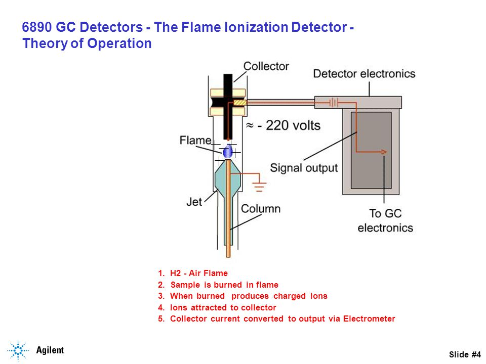 6890 GC Detectors - The Flame Ionization Detector - Theory of Operation