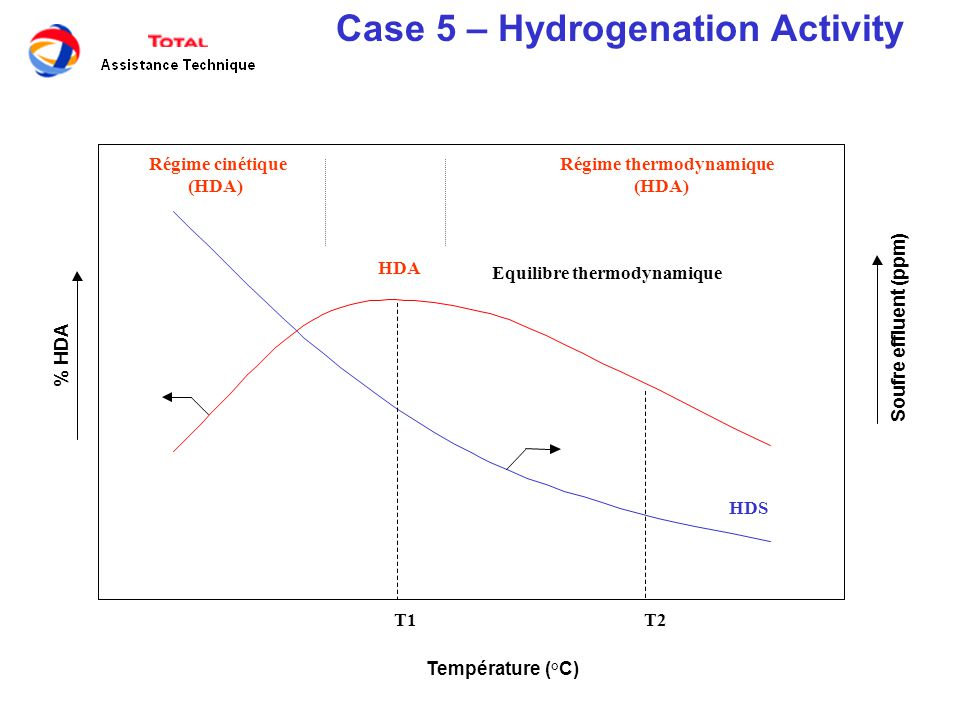 Case 5 – Hydrogenation Activity