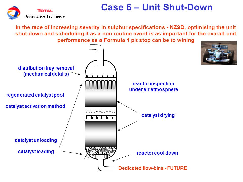 Case 6 – Unit Shut-Down