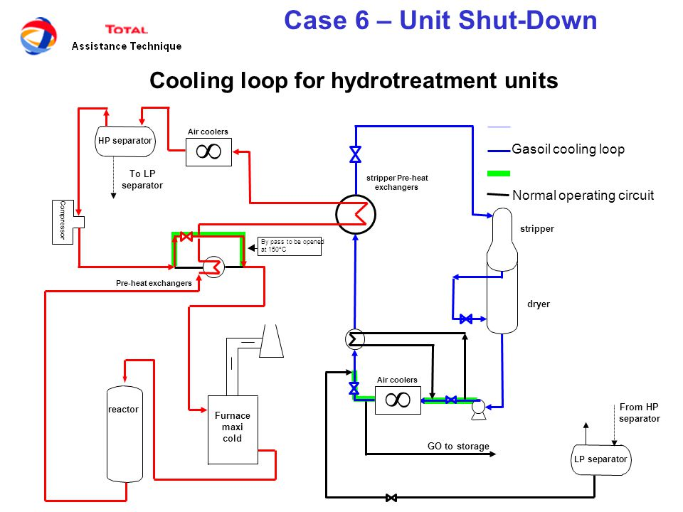   Case 6 – Unit Shut-Down Cooling loop for hydrotreatment units