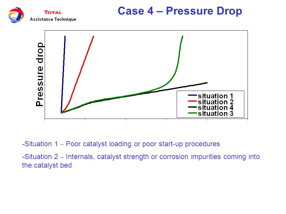 Case 4 – Pressure Drop Situation 1 – Poor catalyst loading or poor start-up procedures.