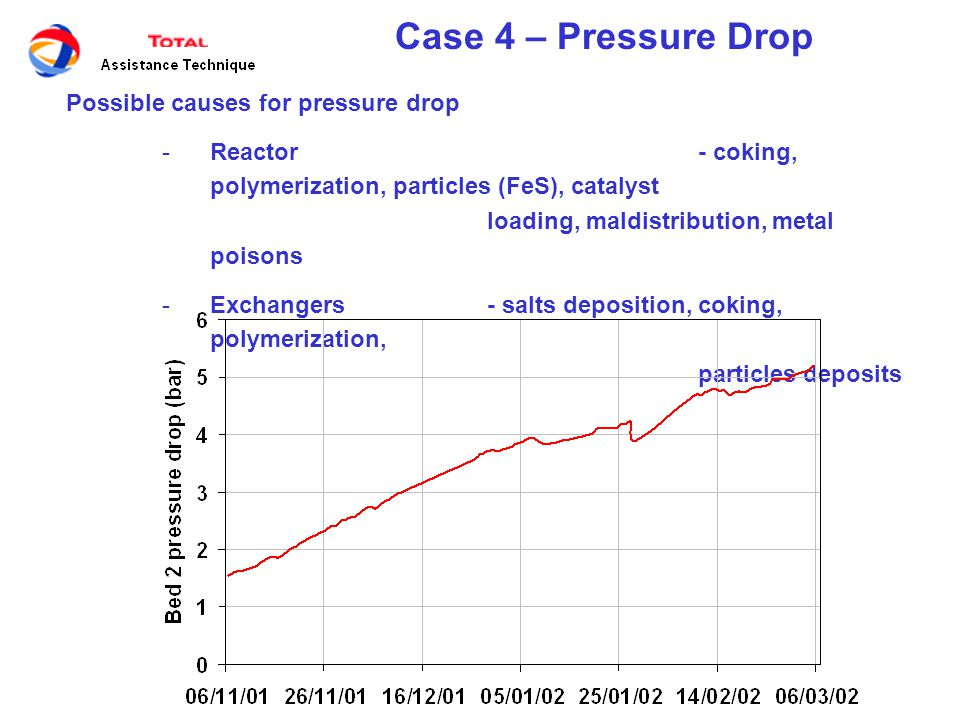 Case 4 – Pressure Drop Possible causes for pressure drop