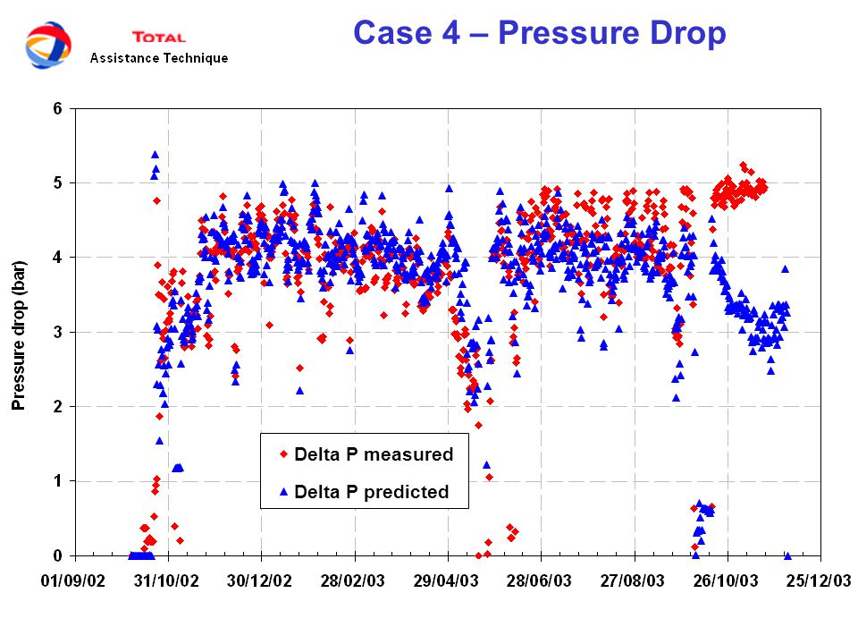 Case 4 – Pressure Drop Pressure drop must be corrected for process conditions, as gas and liquid flowrates for example.
