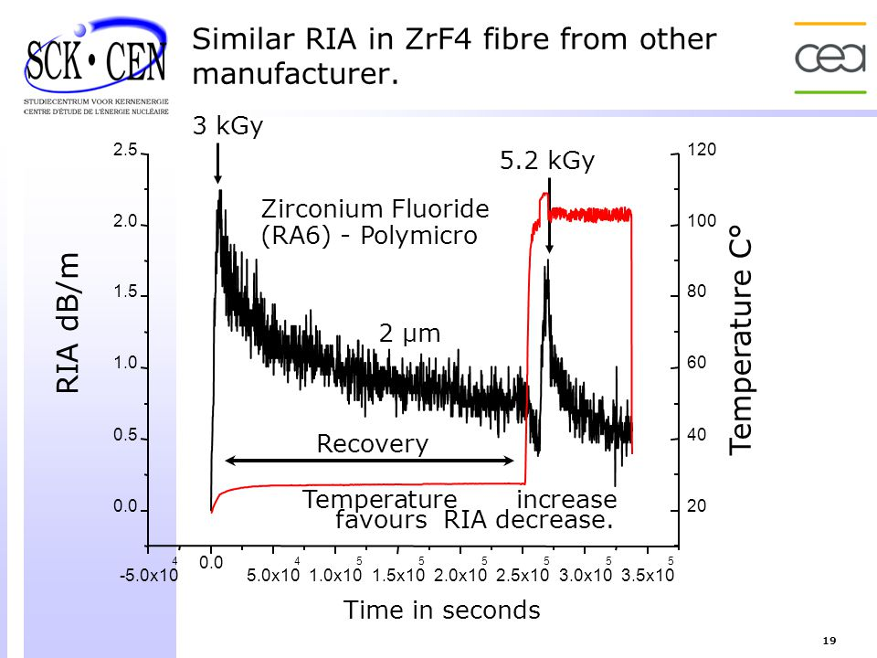 Similar RIA in ZrF4 fibre from other manufacturer.