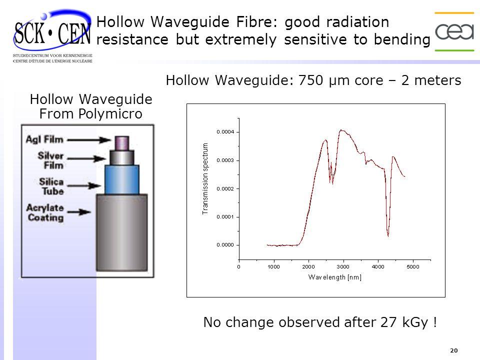 Hollow Waveguide Fibre: good radiation resistance but extremely sensitive to bending