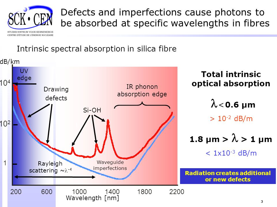 Defects and imperfections cause photons to be absorbed at specific wavelengths in fibres