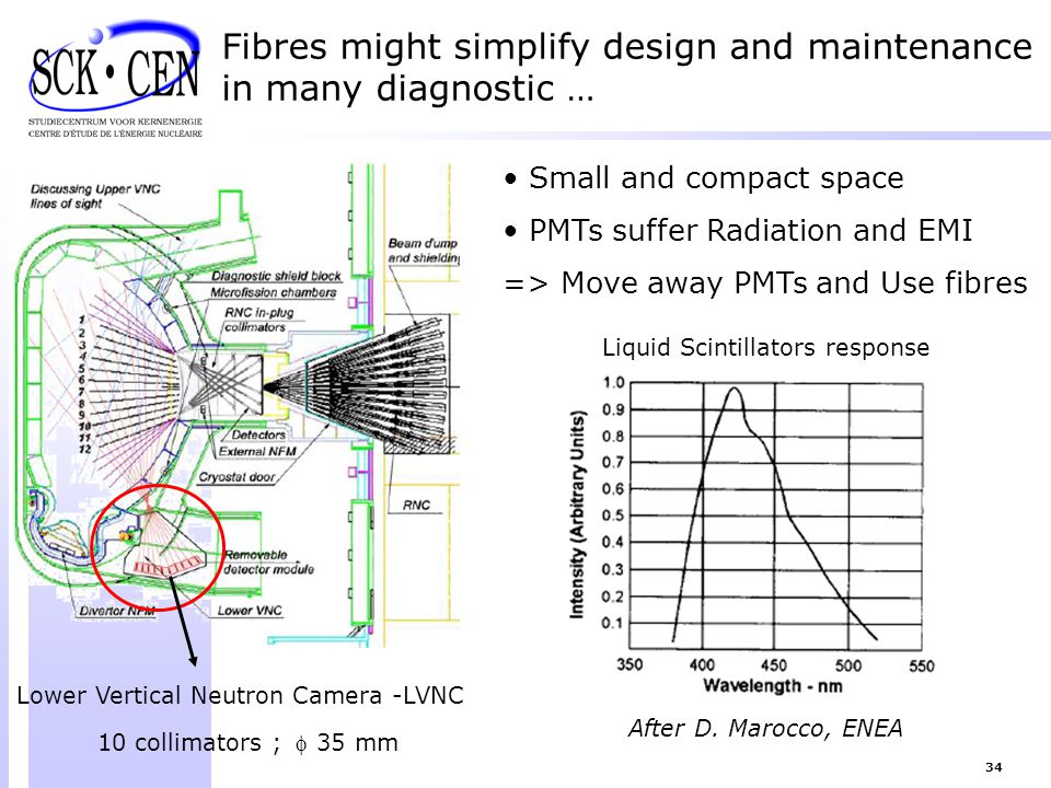 Fibres might simplify design and maintenance in many diagnostic …
