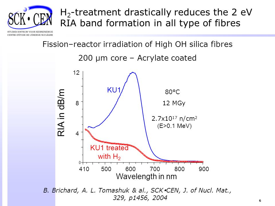 H2-treatment drastically reduces the 2 eV RIA band formation in all type of fibres
