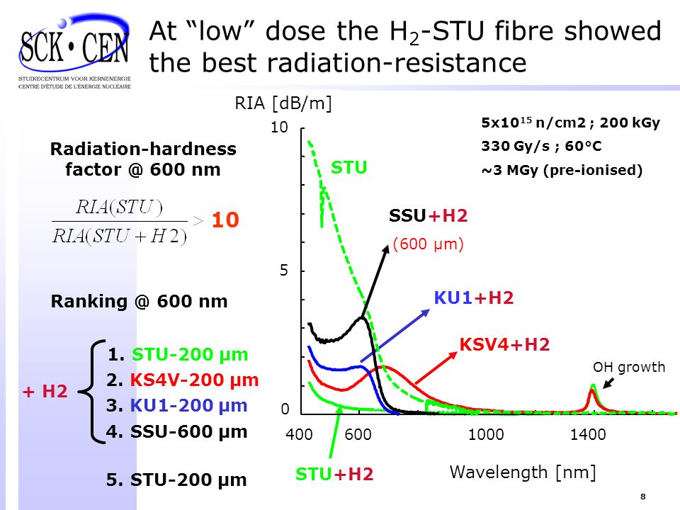 At low dose the H2-STU fibre showed the best radiation-resistance
