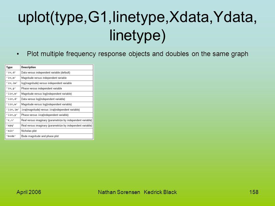 uplot(type,G1,linetype,Xdata,Ydata,linetype)