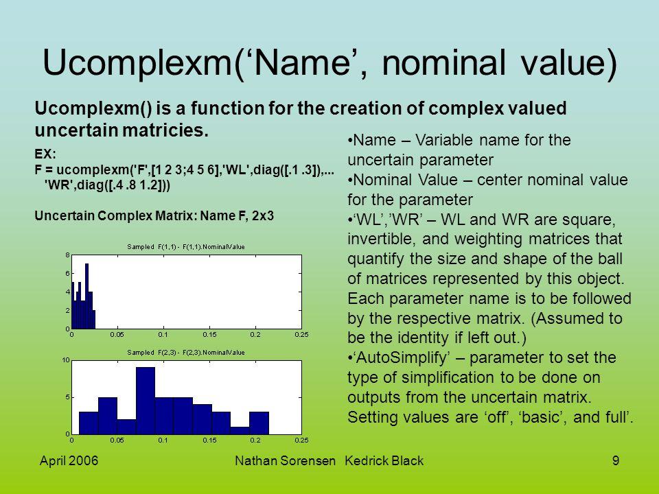 Ucomplexm('Name', nominal value)