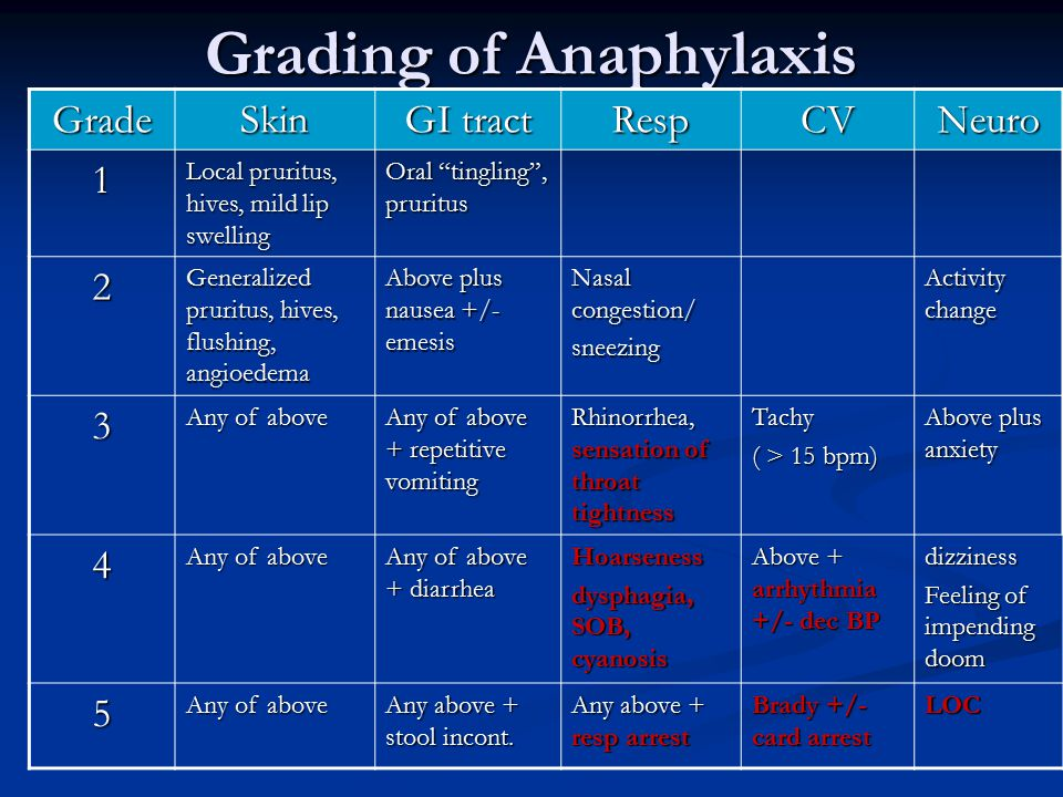 Grading of Anaphylaxis