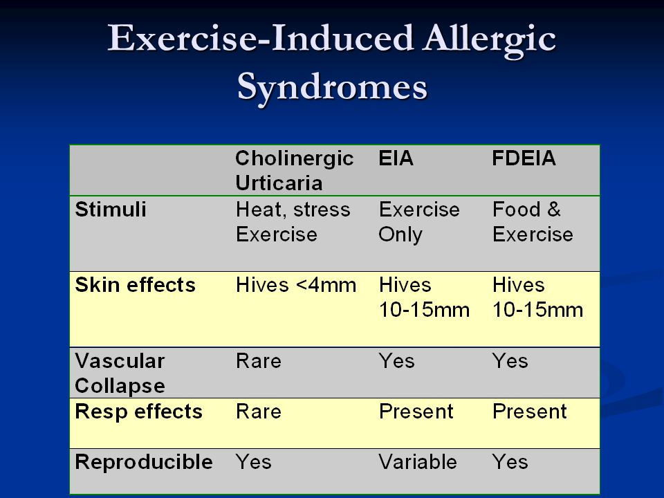 Exercise-Induced Allergic Syndromes