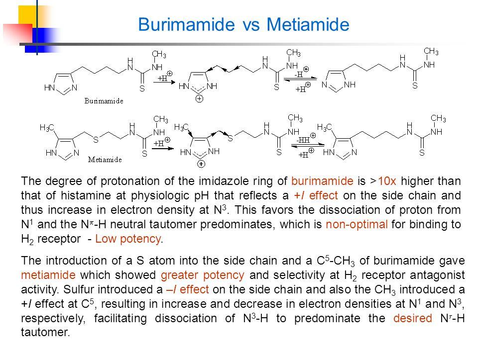 Burimamide vs Metiamide