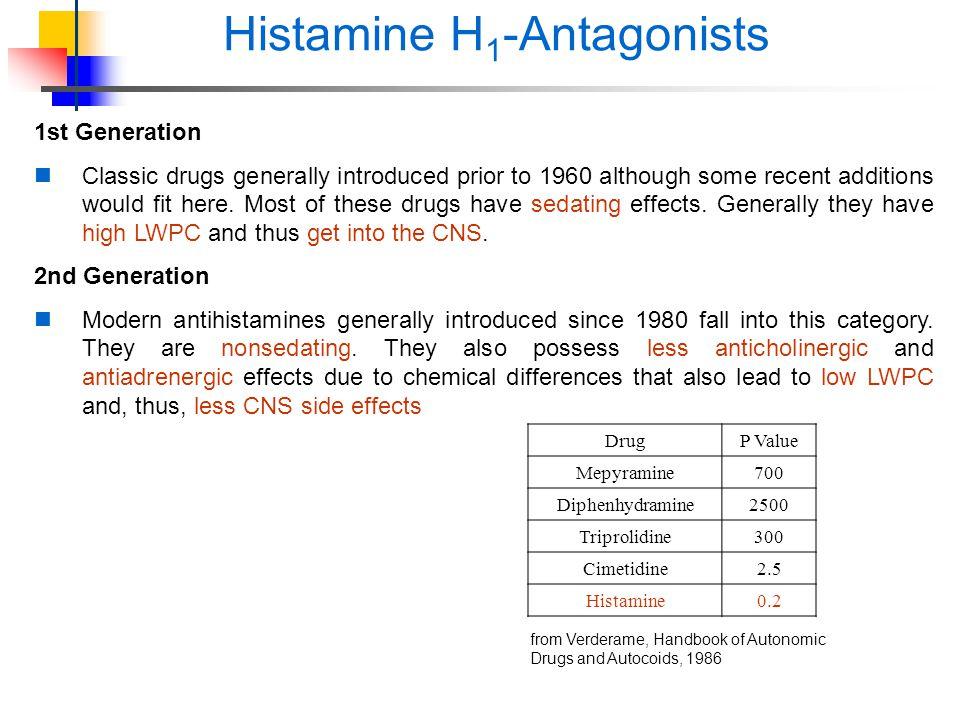 Antihistamine Drugs Antihistamines Student...