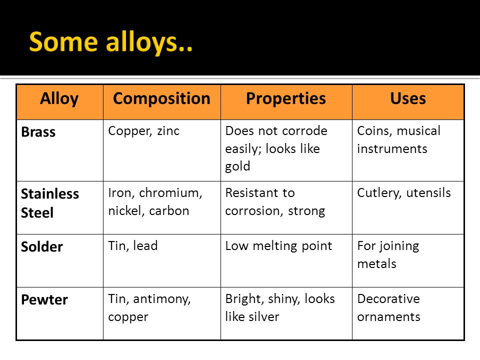 Some alloys.. Uses Properties Composition Alloy Brass Stainless Steel