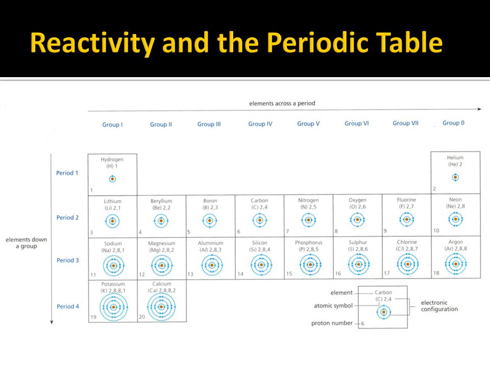 Reactivity and the Periodic Table
