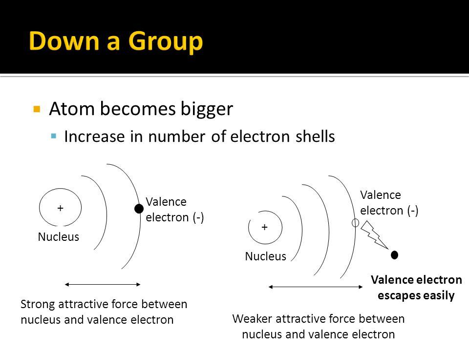 Valence electron escapes easily