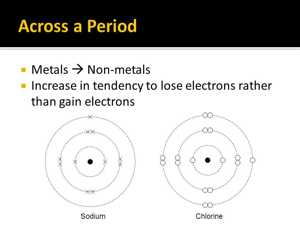 Across a Period Metals  Non-metals