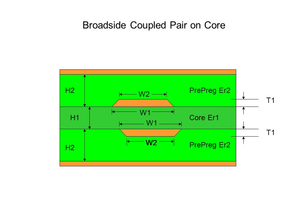 Broadside Coupled Pair on Core