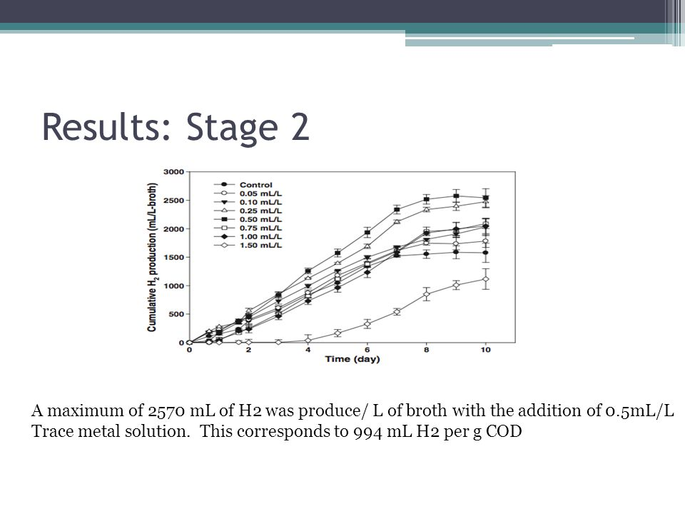 Results: Stage 2 A maximum of 2570 mL of H2 was produce/ L of broth with the addition of 0.5mL/L.