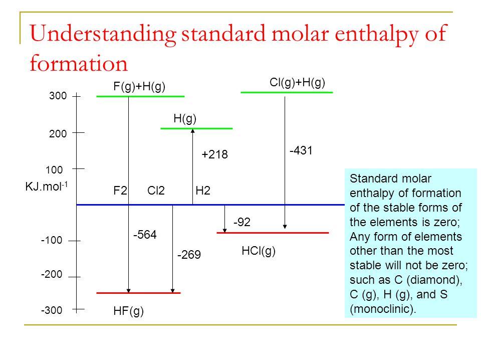 Understanding standard molar enthalpy of formation