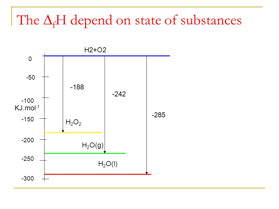 The ∆fH depend on state of substances