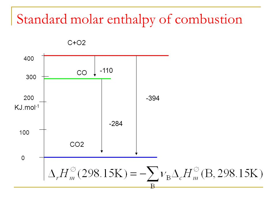 Standard molar enthalpy of combustion