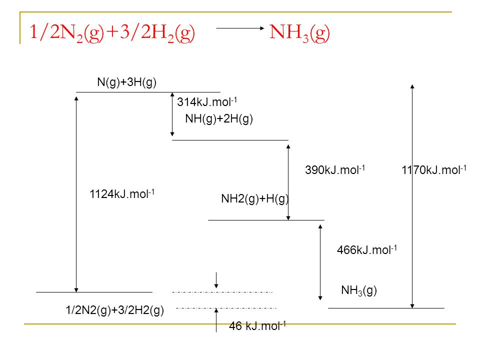 1/2N2(g)+3/2H2(g) NH3(g) N(g)+3H(g) 314kJ.mol-1 NH(g)+2H(g)