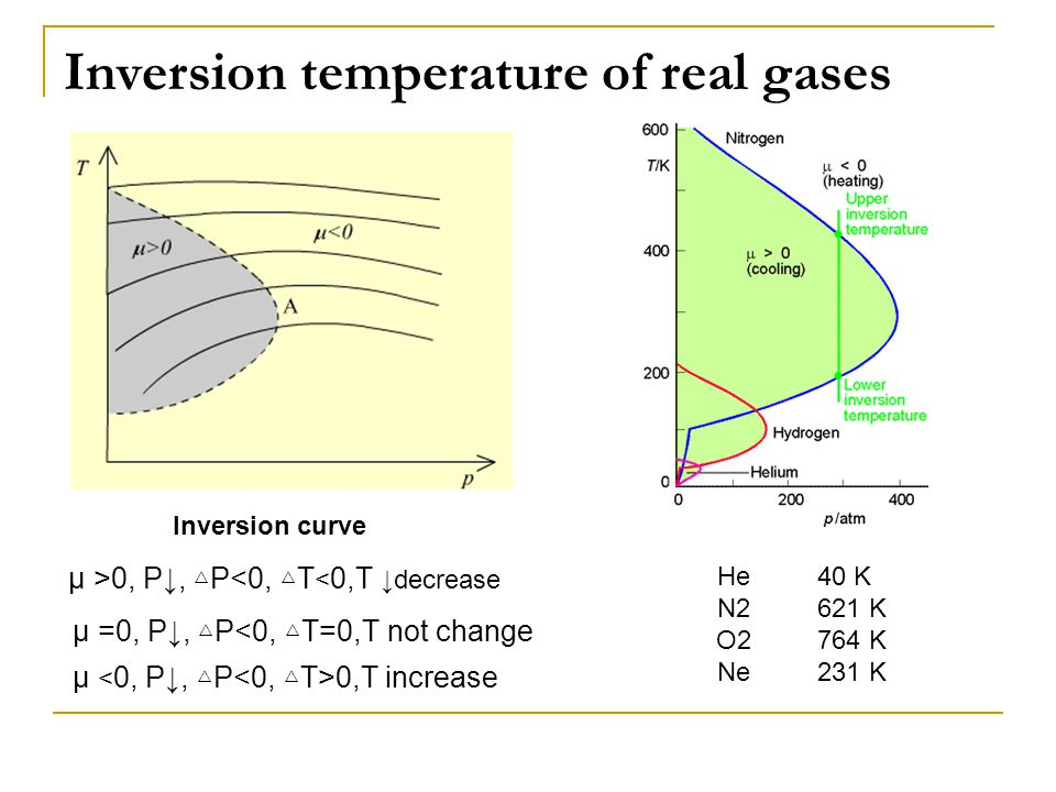 Inversion temperature of real gases