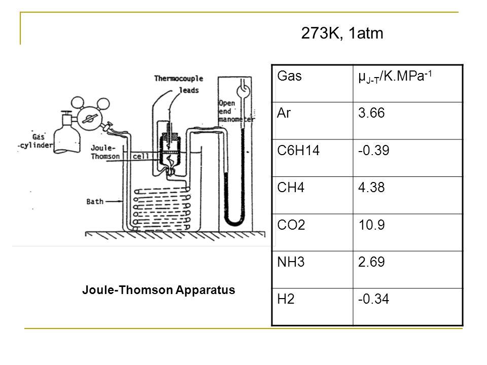 273K, 1atm Gas μJ-T/K.MPa-1 Ar 3.66 C6H14 -0.39 CH4 4.38 CO2 10.9 NH3