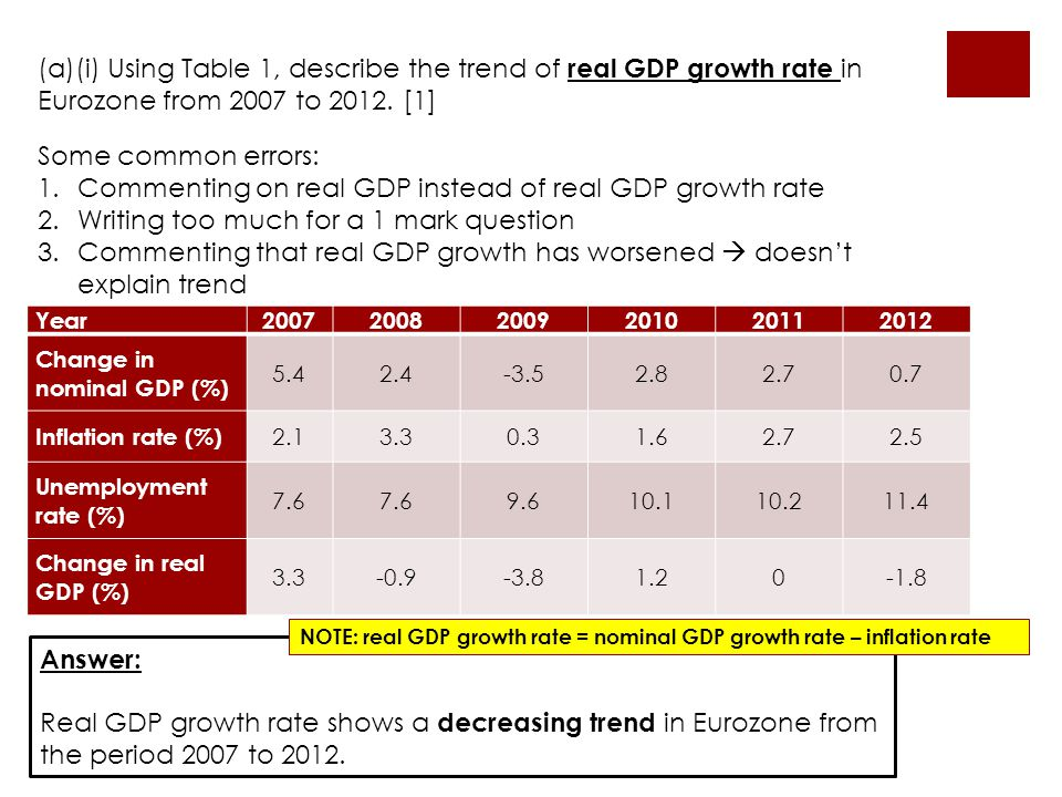 Commenting on real GDP instead of real GDP growth rate