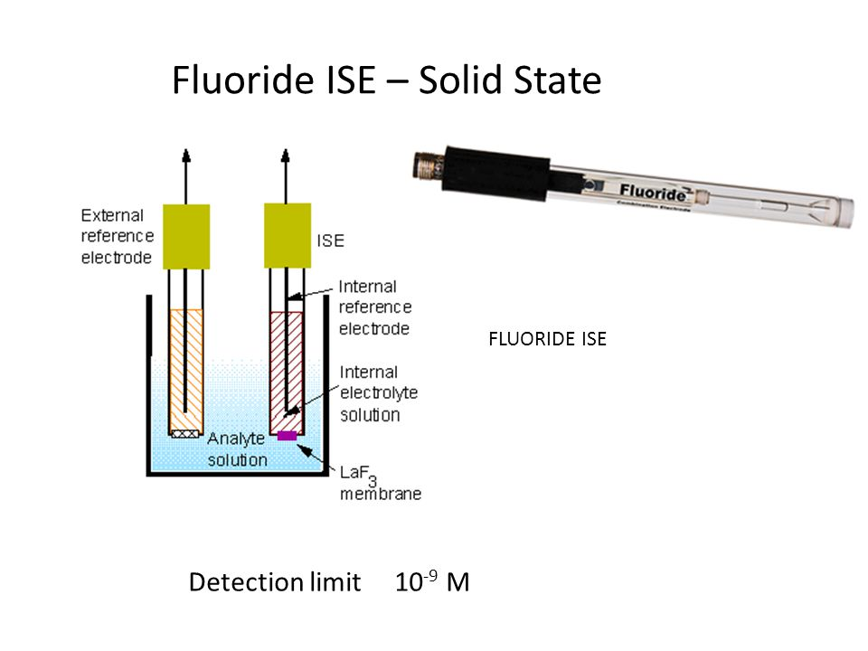 Fluoride ISE – Solid State
