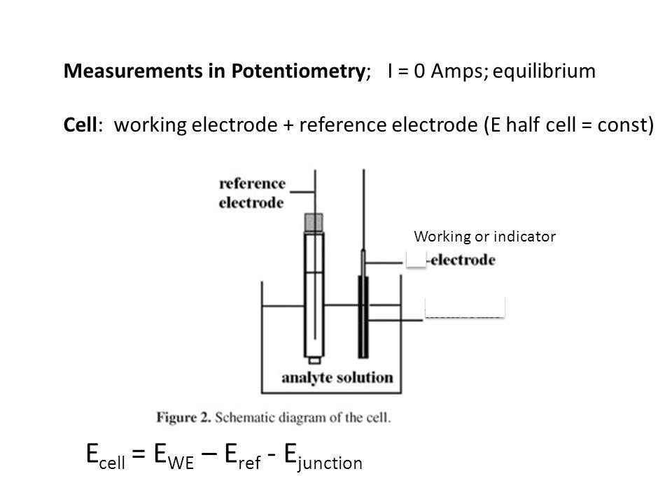 Ecell = EWE – Eref - Ejunction