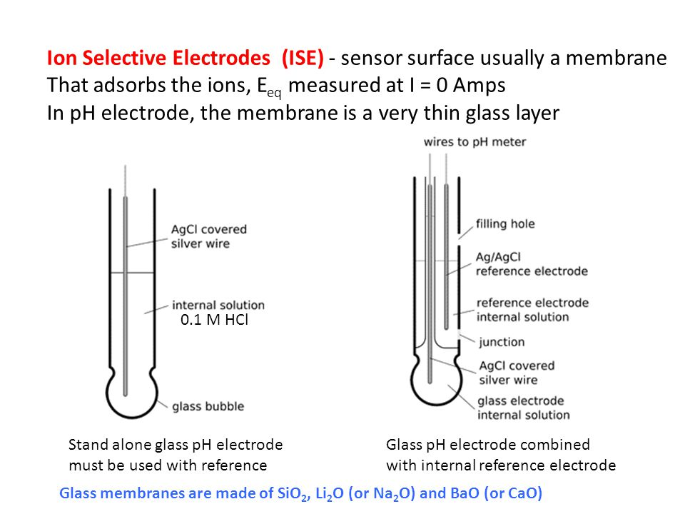 Ion Selective Electrodes (ISE) - sensor surface usually a membrane