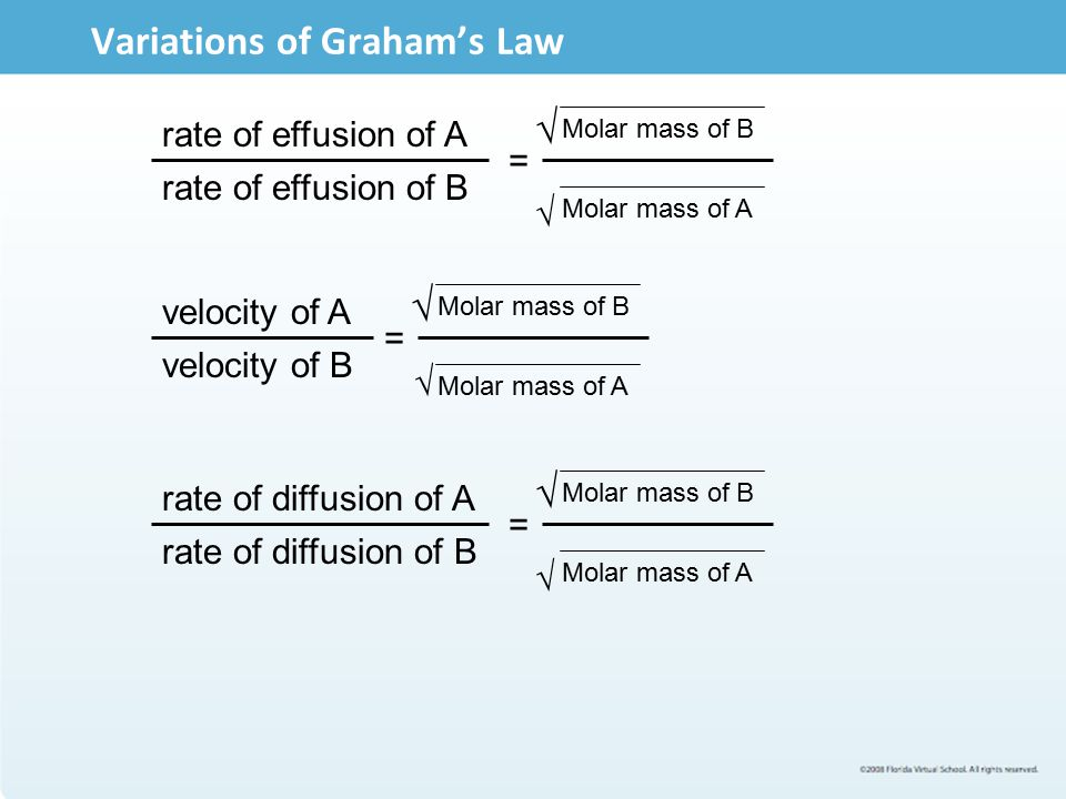 Variations of Graham's Law