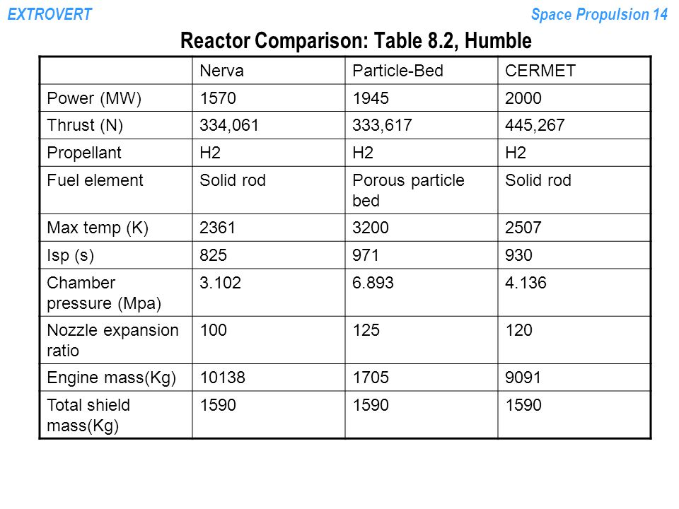 Reactor Comparison: Table 8.2, Humble