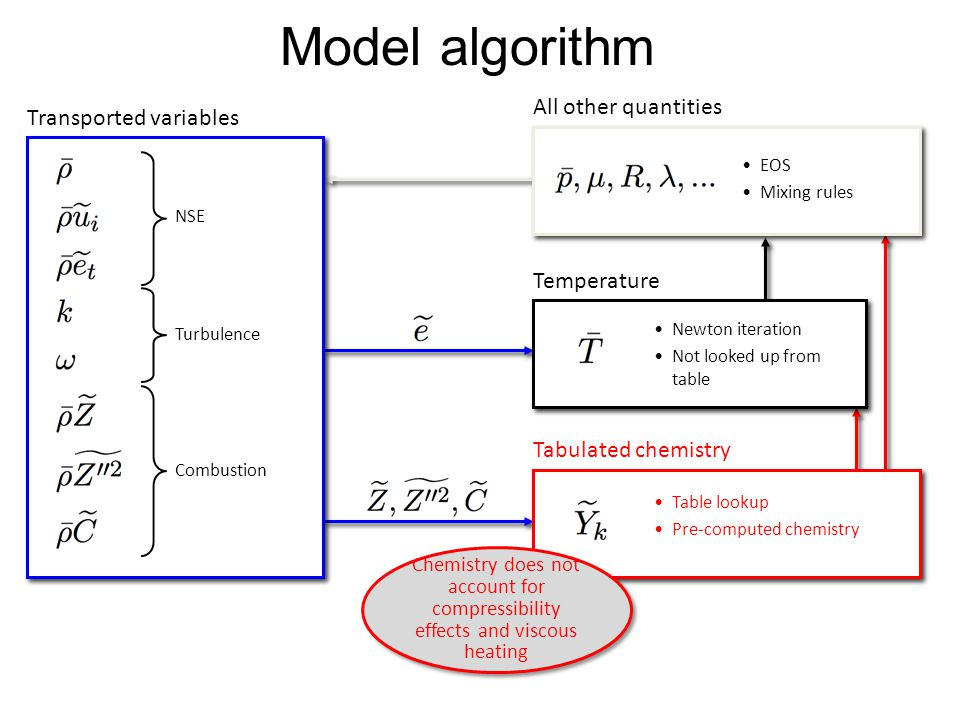 Model algorithm All other quantities Transported variables Temperature
