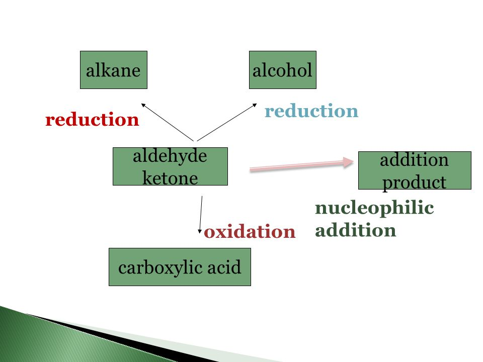 alkane alcohol. reduction. reduction. aldehyde. ketone. addition. product. nucleophilic. addition.