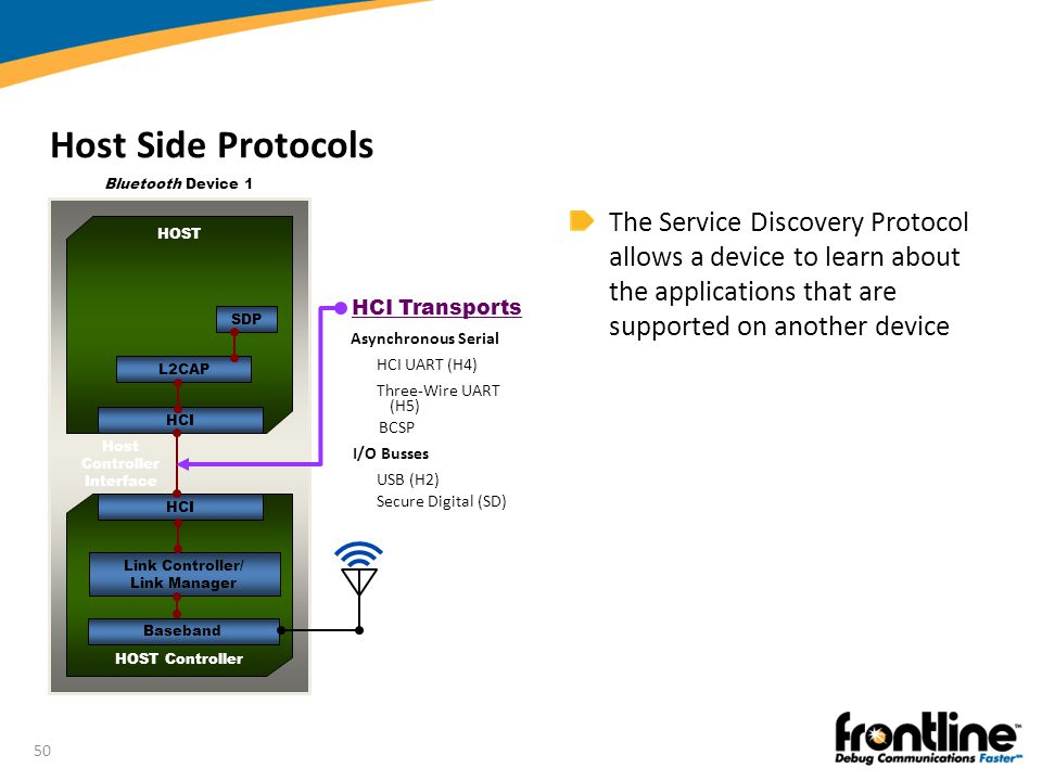 Host Side Protocols Bluetooth Device 1. HOST. HOST Controller. HCI. Host Controller Interface. HCI Transports.